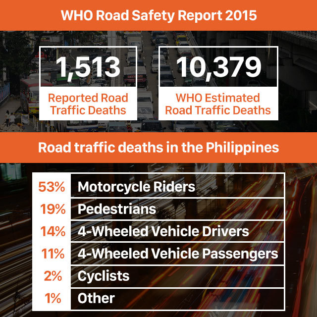 road-deaths-in-ph_3971231ebe734087ae4a24b06a6f0d5e